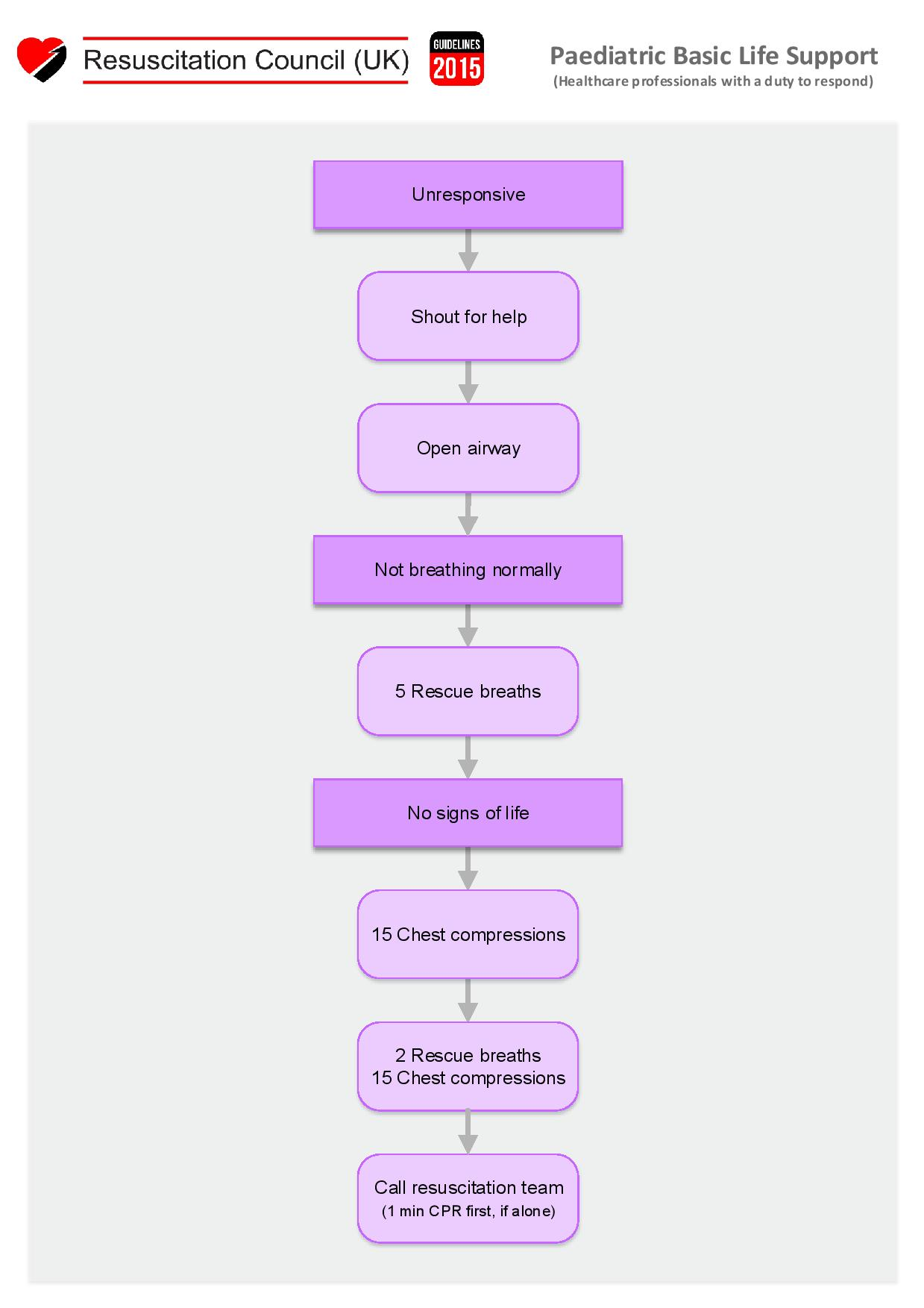 Paediatric Basic Life Support Algorithm