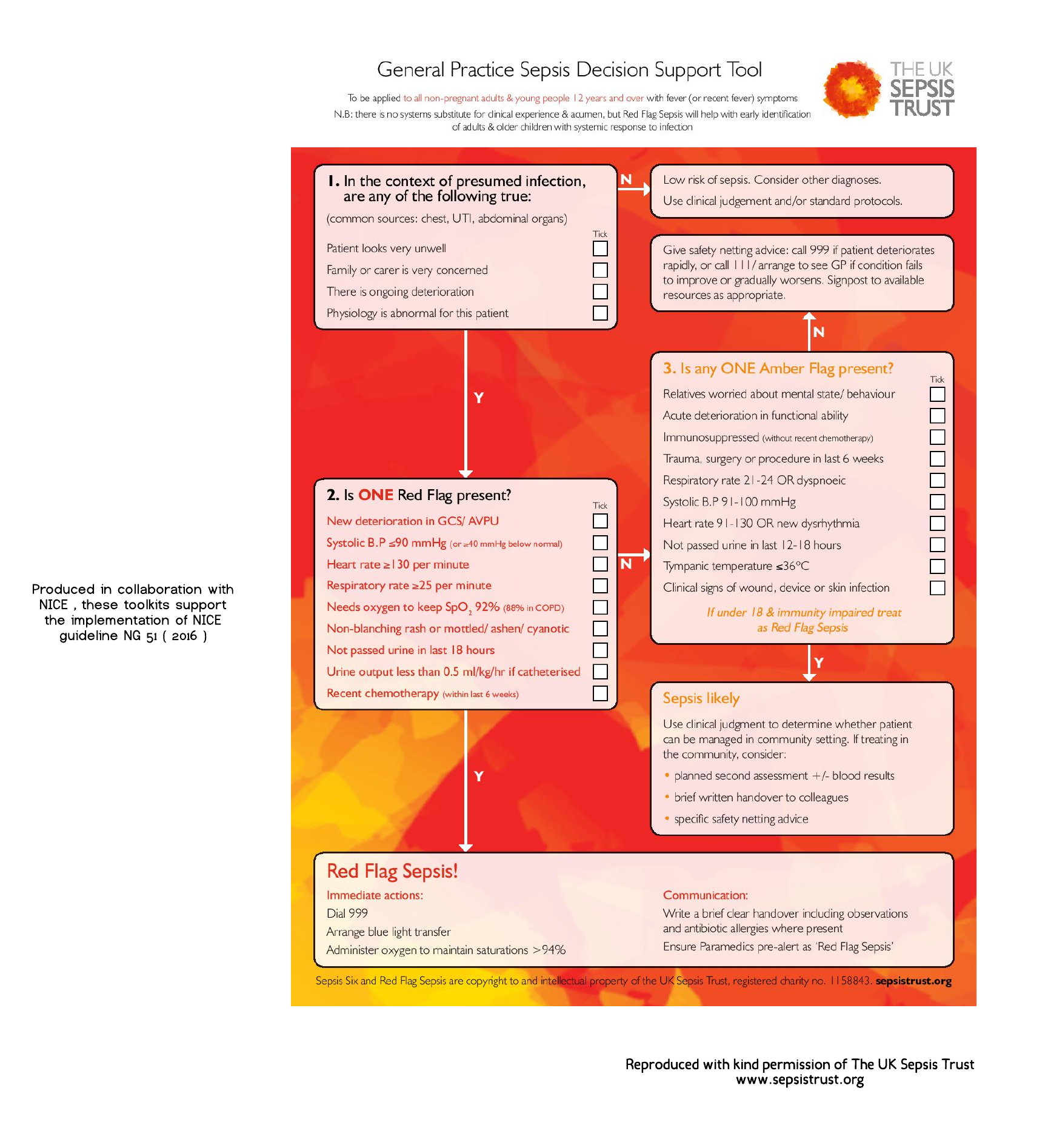 GP Sepsis Toolkit- Adults and young people