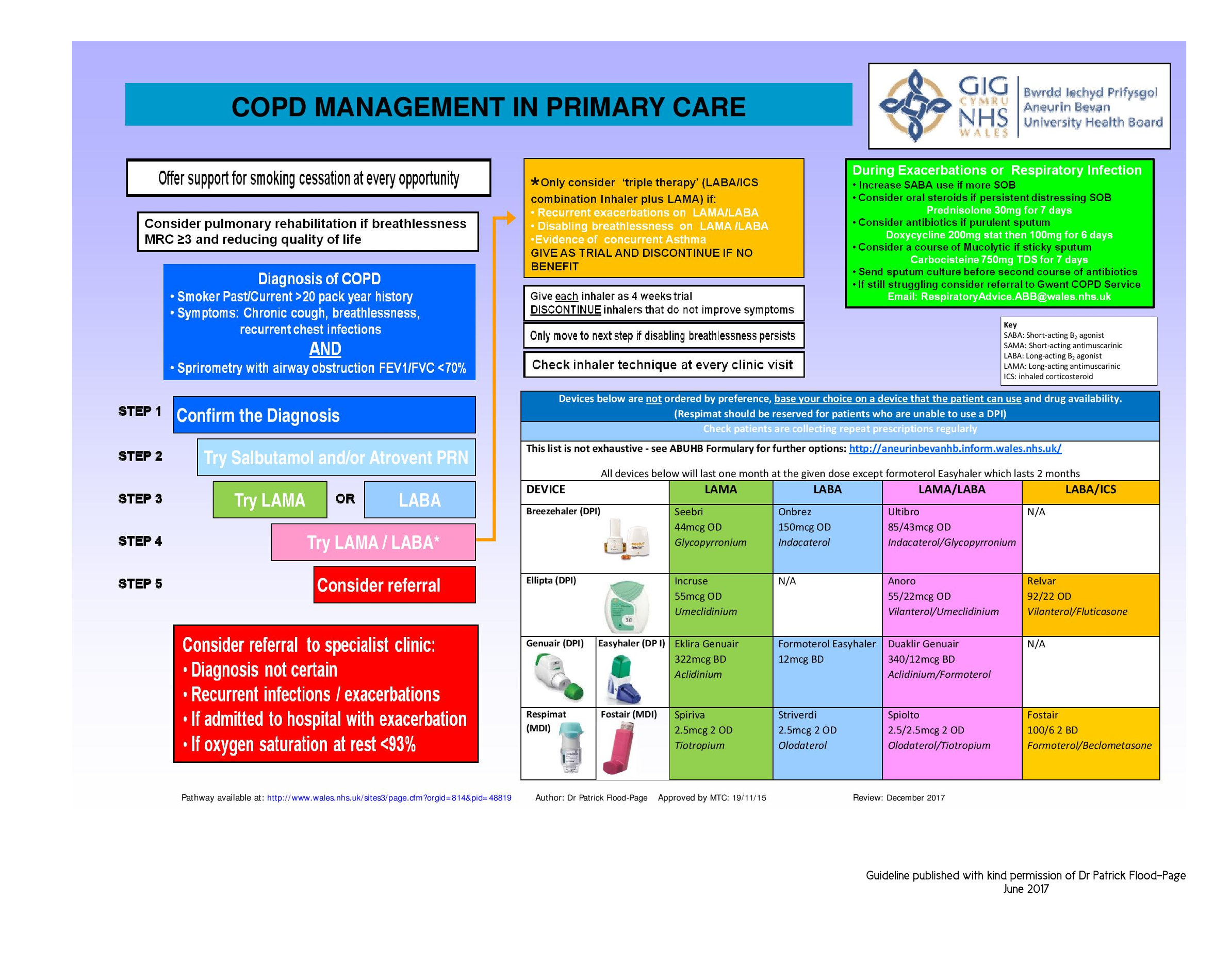 COPD-Gwent guidance
